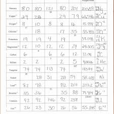 Atomic Structure Worksheet Atomic Structure Chart Worksheet Answers Worksheet Resume 3