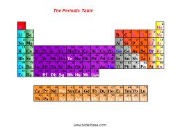 Pauling scale of electronegativity; - SliderBase