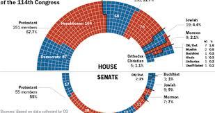 House Senate Congress Chart Congress Religious Affiliation Charts
