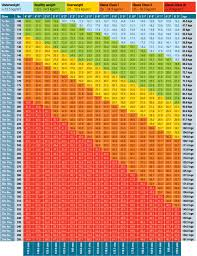 Nhs Bmi Height Chart Nhs Bmi Charts For Adults Fertodonneselect