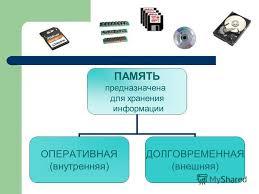 Презентация на тему Память Информатика класс Устройство  2 ПАМЯТЬ предназначена для хранения информации ОПЕРАТИВНАЯ внутренняя ДОЛГОВРЕМЕННАЯ внешняя