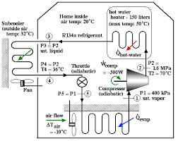 home air conditioning systems. this unique combined air conditioning / hot water heating system is designed to absorb heat from the flowing through insulated duct in order pump home systems