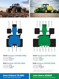 Planting In The Tracks Of Goodyear Lsws A Yield Crusher Or
