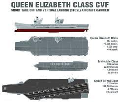 Hms Queen Elizabeth Aircraft Carrier Uk