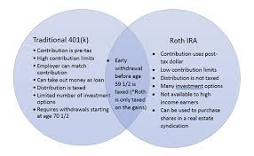 Traditional Versus Roth Ira Comparison Chart Traditional 401 K Vs Roth Ira Which One Wins Blog