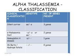 Alpha Thalassemia Hemoglobin Google Search Medical