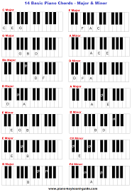 Yamaha Keyboard Chord Chart Learn Basic Piano Chords And Keys