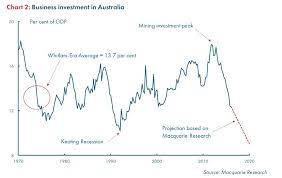 Australian Wage Growth Chart Abs Wage Data Whats Really Wrong With The Aussie Economy