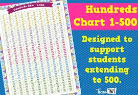 Hundreds Chart 1 500 Hundreds Chart Chart Classroom Games
