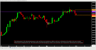 Dr Reddy Technical Chart Technical Analysis Candlestick Chart Series Day 21 Ndk