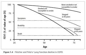Respiratory Disease Fact Chart Life Expectancy With Copd Charts Stages More Lung