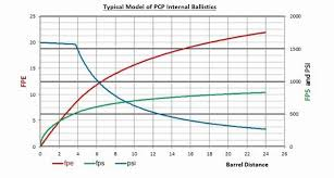 Learn About How Pcp Airgun Internal Ballistics Work