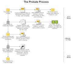 Free Workflow Chart Software Work Flow Diagram Sada Margarethaydon Com