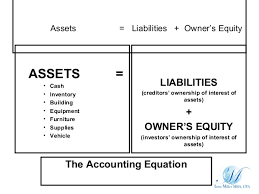 assets and liabilities definition of accounting