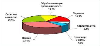 Состояние сельского хозяйства Кыргызстана