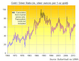 Silver Vs Gold Investing Gold News