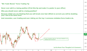 Audusd Chart Tradingview Aud Usd Chart Aud Usd Rate Education Tradingview