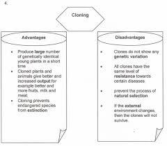 biology form chapter essay  biology form 4 chapter 6 essay