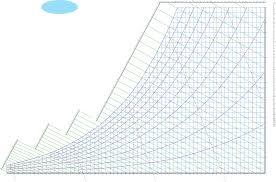 Carrier Psychrometric Chart English Units Carrier Psychrometric Chart Pdf