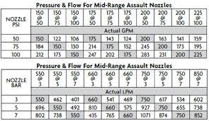 Mid Range Assault Tip