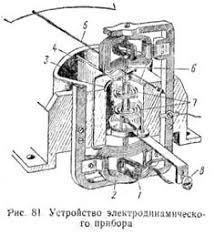 Электродинамические приборы Реферат Основными частями электродинамического прибора рис 81 являются неподвижная катушка 2 и подвижная катушка 1 расположенная на оси 6