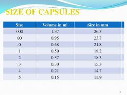 32 Unique Capsule Size Chart As Per Ip