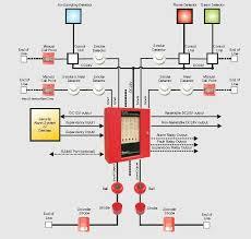 fire alarm wiring diagram fire alarm loop wiring at Industrial Fire Alarm Wiring