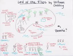lord of the flies visual essay of the flies book summary chapter summary and analysis quotes essays and character analysis courtesyof cliffsnotes 1 what does loss of innocence