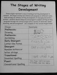 Stages Of Writing Development Chart Stages Of Development Information For Parents Some