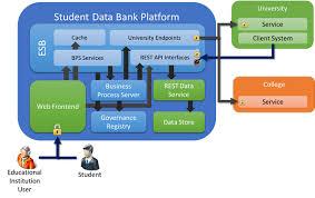 student data bank an asp net mvc