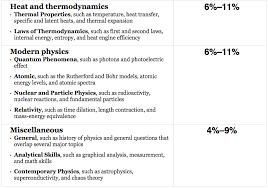 how to get 800 physics sat topics2 how to get 800 physics sat topics1