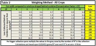 19 Explicit Bushel Weight Conversion Chart