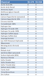 Chemical Compatibility Chart The Importance Of Material Compatibility