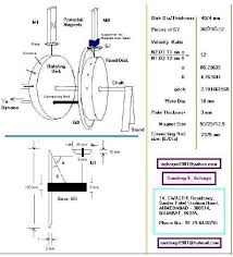 how to build a energy magnetic motor the green optimistic it