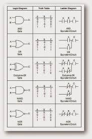 ladder logic for and ,or, ex or, nand ,nor gates with truth tables Ladder Diagram ladder logic for and ,or, ex or, nand ,nor gates with truth tables ladder diagram builder