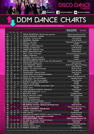 Chart Top 50 Disco Dance Chart Week 43 2015 Dee Jay