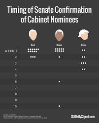 Us Cabinet Secretaries Trump Has Fewest Cabinet Secretaries Confirmed Since 1789