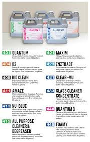 Cleaning Chemical Dilution Chart Mix Master Dilution Control System