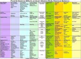 Acid Alkaline Balance Diet Chart Image Result For Chart Of Food Ph Factor Nutrition Chart