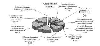 Экономические риски коммерческого банка на примере ОАО АКБ Росбанк Рисунок 5 Структура стандартных кредитов ОАО АКБ Росбанк