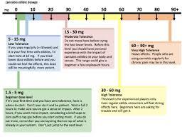 Edible Dosage Chart Weight Bedowntowndaytona Com