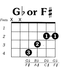 A Sharp Guitar Chord Chart Fsharp Major Guitar Chord