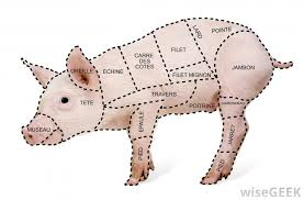 Pork Meat Cuts Chart What Is A Meat Chart With Pictures