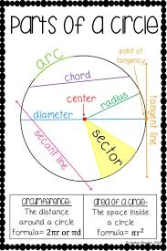 Circle Formula Chart Parts Of A Circle Poster Teaching Geometry Circle Math