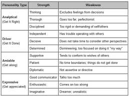 strengths and weaknesses examples strengths and weaknesses list 1 simple for employees weakness