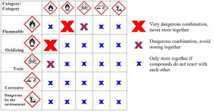 Chemical Compatibility Chart Pdf 49 Material Compatibility Chart Pdf Chart Compatibility