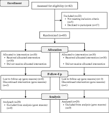 Palpation Versus Ultrasound Guided Corticosteroid Injections