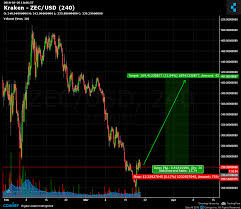Kraken Live Chart Kraken Zec Usd Chart Published On Coinigy Com On March