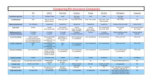 Pet Insurance Comparison Chart Pet Health Pet Insurance Pets