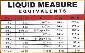 Fluid Measurement Conversion Chart Liquid Measurement Conversion Table Modern Coffee Tables